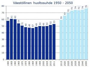 Eläkepommi eli Suomen Väestollinen huoltosuhde 1950-2050