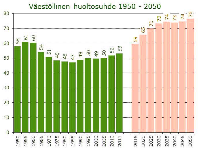 Eläkepommi eli Suomen Väestollinen huoltosuhde 1950–2050
