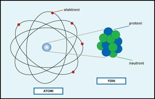 atomin-rakenne-e-oppi-oy