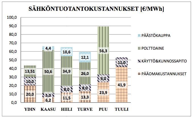 tuukka-vainio-sahkon-tuotantokustannusvertailu-2011-2